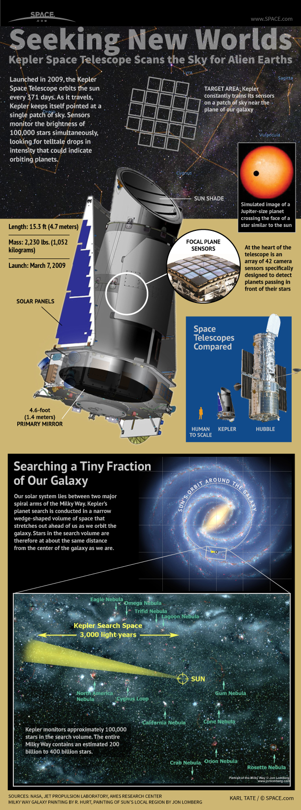 The mission of the Kepler Space Telescope is to identify and characterize Earth-size planets in the habitable zones of nearby stars.
