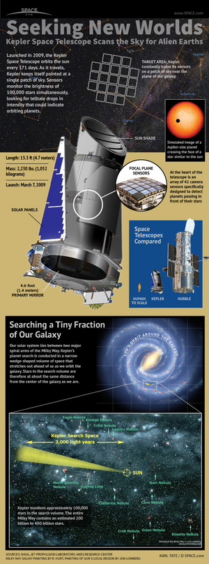 "The mission of the Kepler Space Telescope is to identify and characterize Earth-size planets in the habitable zones of nearby stars. [<a href=""http://www.space.com/17383-kepler-planet-hunting-nasa-telescope-infographic.html"">See how NASA's planet-hunting Kepler spacecraft works in this Space.com infographic</a>]"
