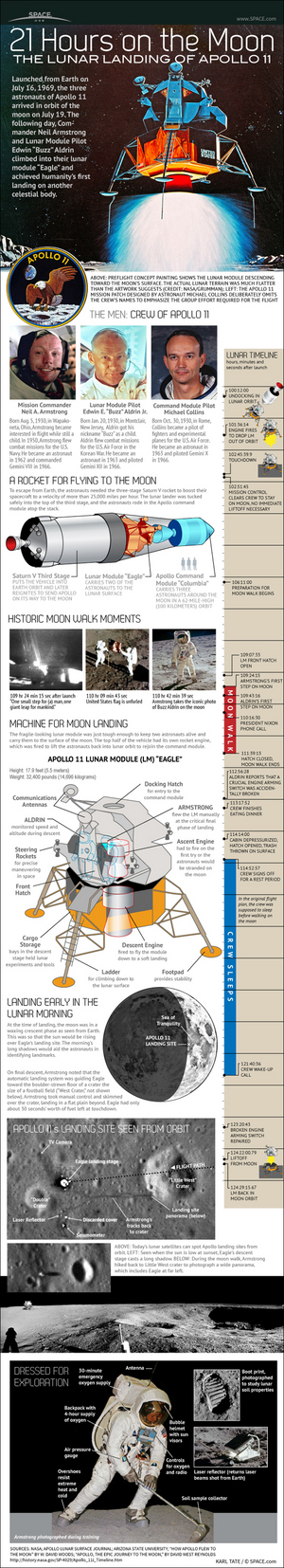 "NASA's historic Apollo 11 moon mission landed the first astronauts on the lunar surface on July 20, 1969. <a href=""http://www.space.com/17411-apollo-11-moon-landing-explained-infographic.html"">See how the mission worked in this Space.com infographic</a>."