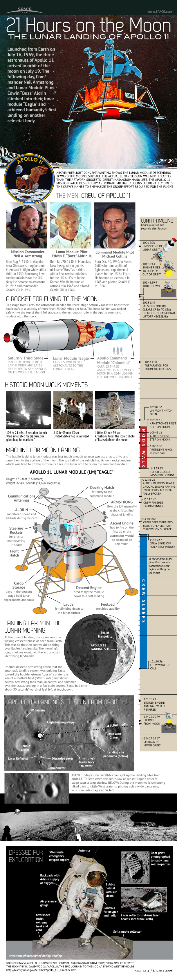 How the Apollo 11 Moon Landing Worked (Infographic)
