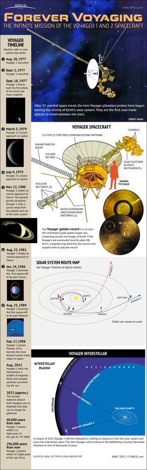 "The unmanned Voyager 1 and 2 probes were launched in 1977 on a mission to visit all the outer planets of the solar system. After 35 years in space, the twin probes are approaching the edge of our solar system. [<a href=""http://www.space.com/17458-voyager-spacecraft-explained-solar-system-infographic.html"">See how the Voyager spacecraft worked in this SPACE.com infographic here</a>]"