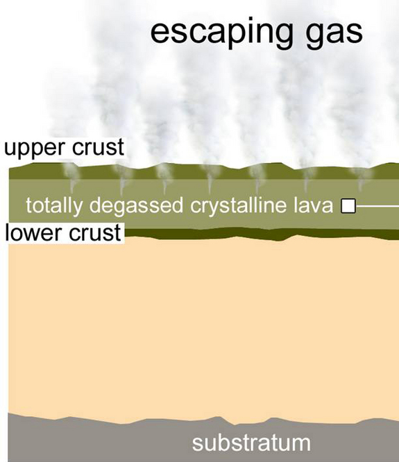 This graphic depicts how outgassing from Mars lava may have created moist clays, not water, in the ancient past.