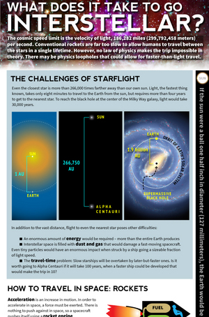 "From ramjets to colony ships, see how interstellar spaceflight may work.  [<a href=""http://www.space.com/17619-how-interstellar-travel-works-infographic.html"">See the full SPACE.com Infographic on Interstellar Space Travel</a>]"