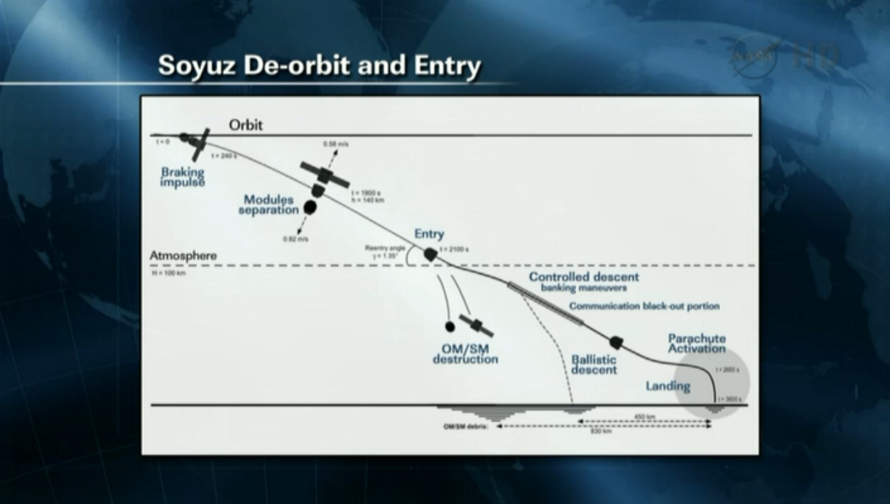 Expedition 32 Soyuz Landing Explained