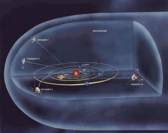 Voyager 1 and 2, as well as Pioneer 10 and 11, are approaching the edge of the solar system.