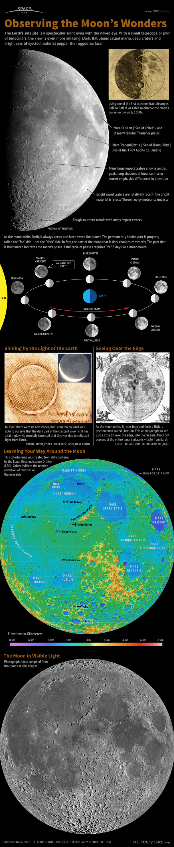 How to Observe the Moon (Infographic)