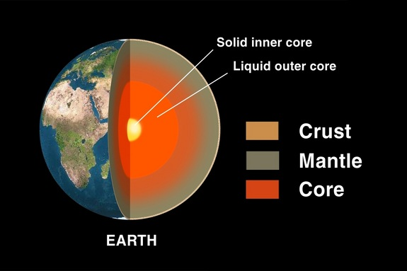 Earth has multiple layers: the crust, mantle and core.