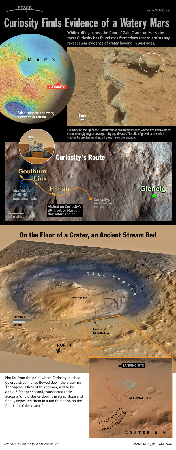 Once a stream flowed down the steep rim of Gale Crater and deposited rocks on the flat plain below, say JPL scientists.