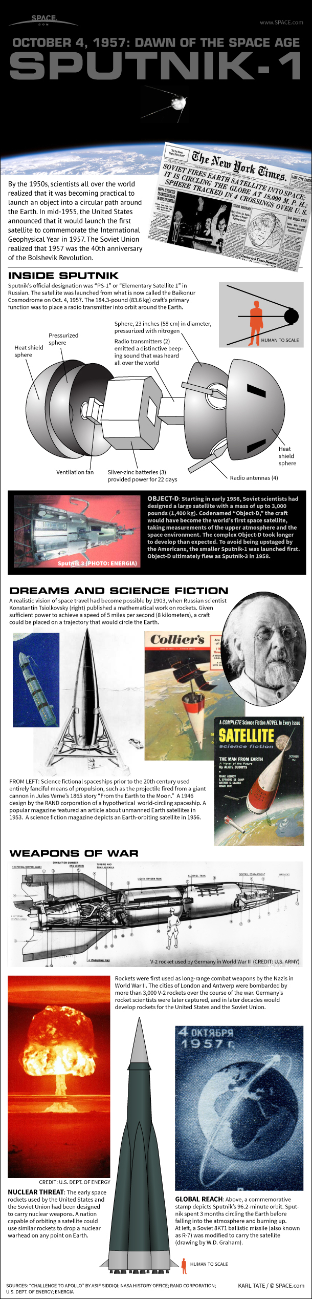 Sputnik: How the World's 1st Artificial Satellite Worked (Infographic)