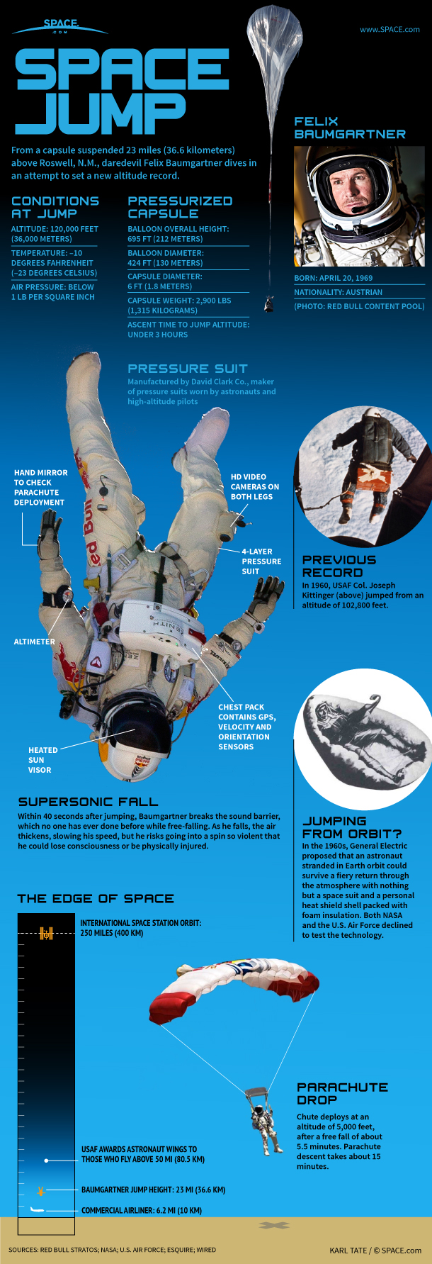 Space Jump: How Daredevil's Record-Breaking Supersonic Skydive Works (Infographic)