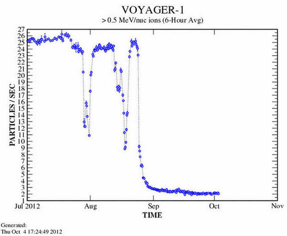 Rate at which Voyager 1 is being bombarded by particles such as protons.