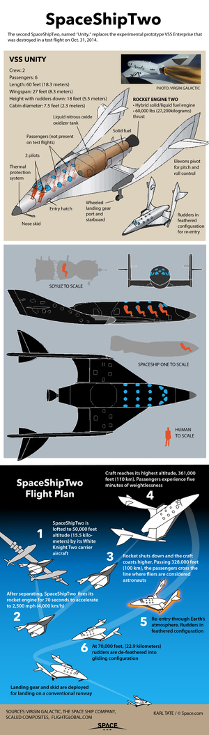 SpaceShipTwo will carry six passengers up past 328,000 feet altitude (100 kilometers), the point where astronaut wings are awarded. <a href=&quot;http://www.space.com/17994-how-virgin-galactic-spaceshiptwo-works.html&quot;>See how Virgin Galactic's SpaceShipTwo works in this SPACE.com infographic</a>.