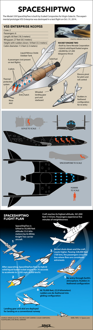 "SpaceShipTwo will carry six passengers up past 328,000 feet altitude (100 kilometers), the point where astronaut wings are awarded. <a href=""http://www.space.com/17994-how-virgin-galactic-spaceshiptwo-works.html"">See how Virgin Galactic's SpaceShipTwo works in this SPACE.com infographic</a>."