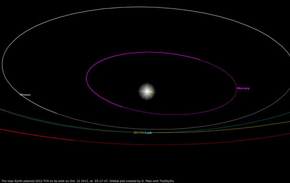 This plot shows the orbit of Near-Earth Asteroid 2012 TC4. Image released Oct. 8, 2012.