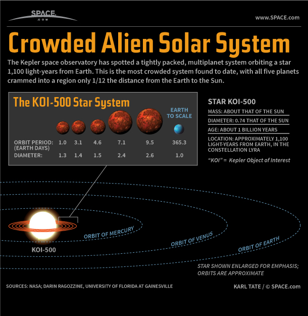 Tiny Alien Solar System Discovery Explained (Infographic ...