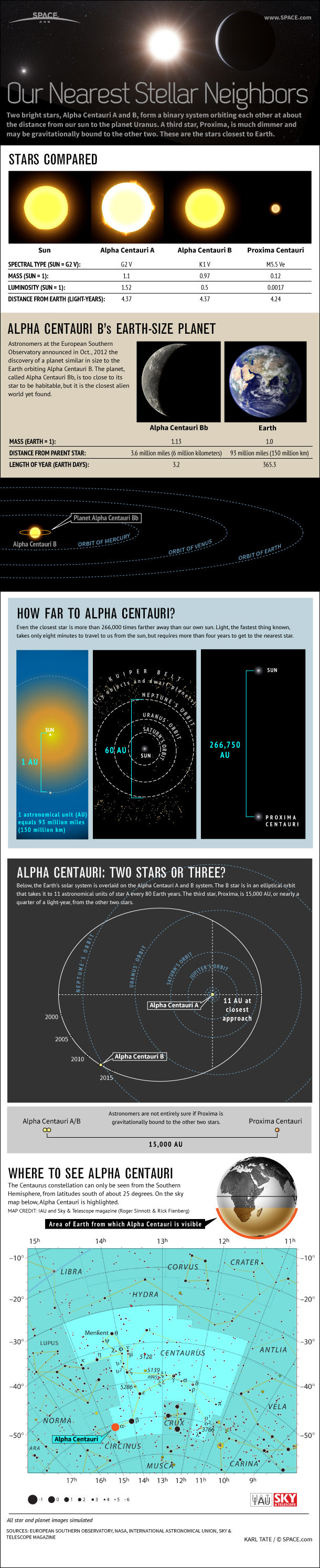 The Alpha Centauri Star System (Infographic)
