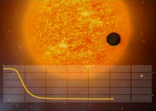 One of the methods for detecting exoplanets is to look for the drop in brightness they cause when they pass in front of their parent star. Such a celestial alignment is known as a planetary transit.