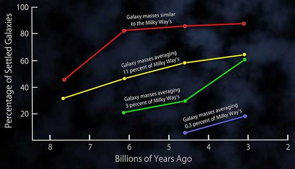 This plot shows the fractions of settled disk galaxies in four time spans, each about 3 billion years long. There is a steady shift toward higher percentages of settled galaxies closer to the present time. At any given time, the most massive galaxies are the most settled. More distant and less massive galaxies on average exhibit more disorganized internal motions, with gas moving in multiple directions, and slower rotation speeds.