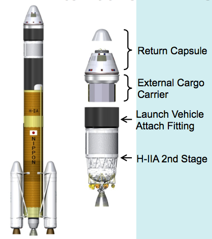 Diagram of the launch configuration of Japan's proposed HTV-R recoverable cargo capsule.