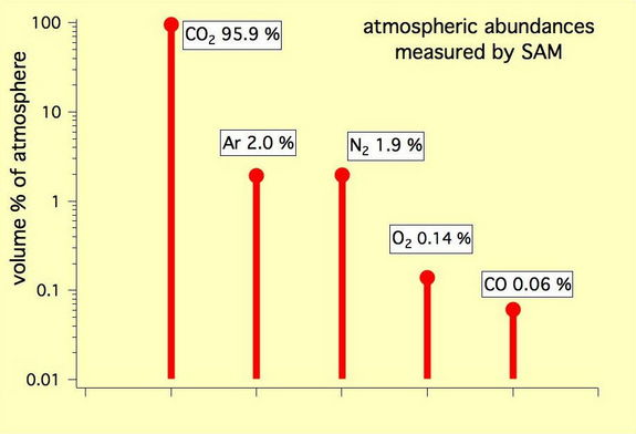 This graph shows the percentage abundance of five gases in the atmosphere of Mars, as measured by the Quadrupole Mass Spectrometer instrument of the Sample Analysis at Mars instrument suite on NASA's Mars rover in October 2012.