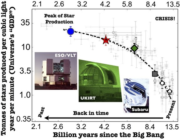 This diagram indicates that, measured by mass, the production rate of stars across the universe has dropped by 97 percent since its peak 11 billion years ago.