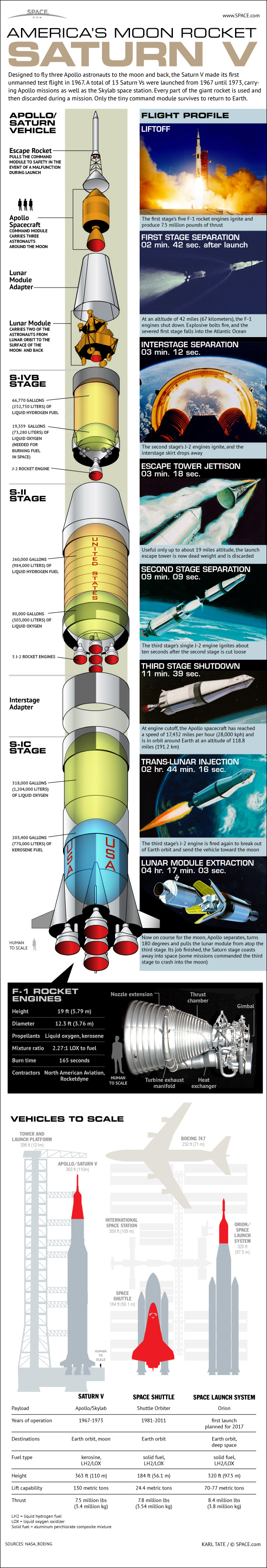 Nasas Mighty Saturn V Moon Rocket Explained Infographic Missile Engine Diagram