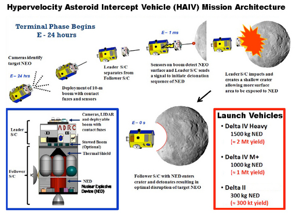 This diagram shows a mission concept that would destroy an asteroid with a nuclear bomb, which would detonate in a crater blasted out by a smaller impactor.