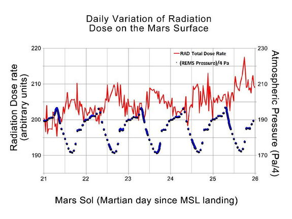 This graphic shows the daily variations in Martian radiation and atmospheric pressure as measured by NASA's Curiosity rover. Image released Nov. 15, 2012.