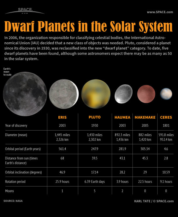 Pluto was demoted to dwarf planet status in 2006, joining Eris, Haumea, Makemake and Ceres.