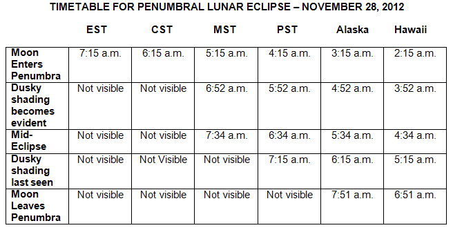 Penumbral Lunar Eclipse Viewing Times