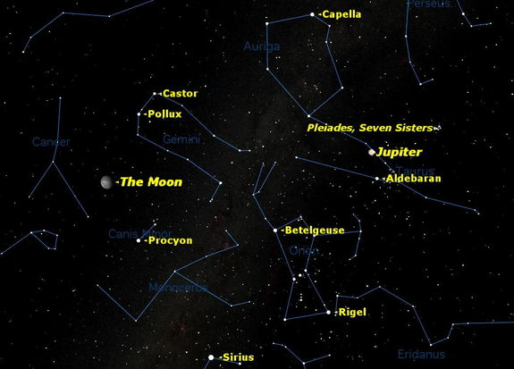 On the evening of Sunday December 2, Jupiter will be in opposition to the sun, well placed for observation all night long, surrounded by the brilliant stars of winter.