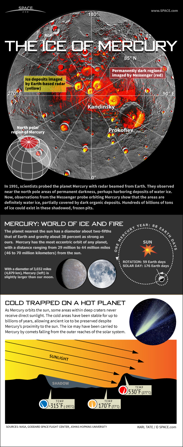 Infographic: Water ice deposits found in frozen craters on planet Mercury