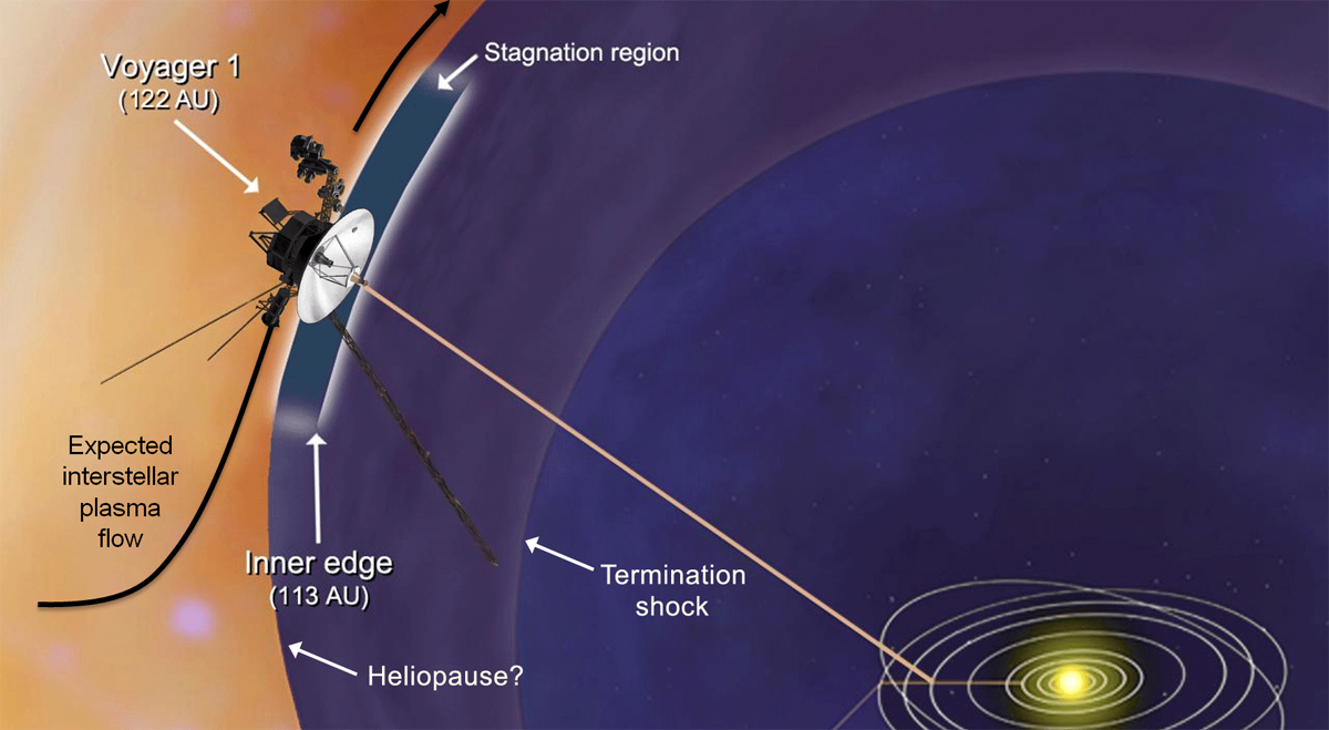 voyager 1 today - photo #2