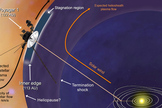 This artist's concept shows plasma flows around NASA's Voyager 1 spacecraft as it gets close to entering interstellar space. The orange arrow shows the direction of the solar wind. Image released Dec. 3, 2012.