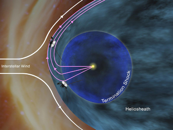 This artist's concept shows how NASA's Voyager 1 spacecraft is bathed in solar wind from the southern hemisphere flowing northward. This phenomenon creates a layer just inside the outer boundary of the heliosphere, the giant bubble of solar ions surrounding the sun. Image released Nov. 29, 2012.
