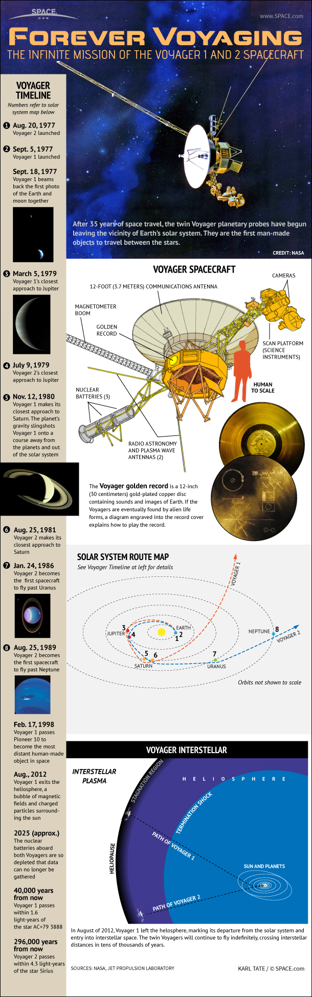 Infographic: unmanned Voyager 1 and 2 probes visited the outer planets of the solar system and are approaching the edge of our solar system.
