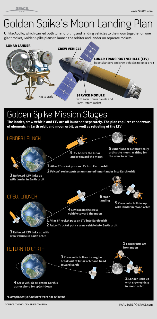 Infographic: Golden Spike Company's moon landing plan