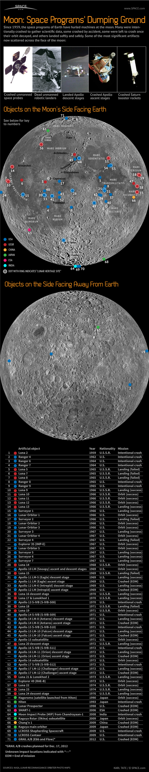 Learn about the dozens of dead space vehicles that litter the surface of the moon, in this SPACE.com infographic.