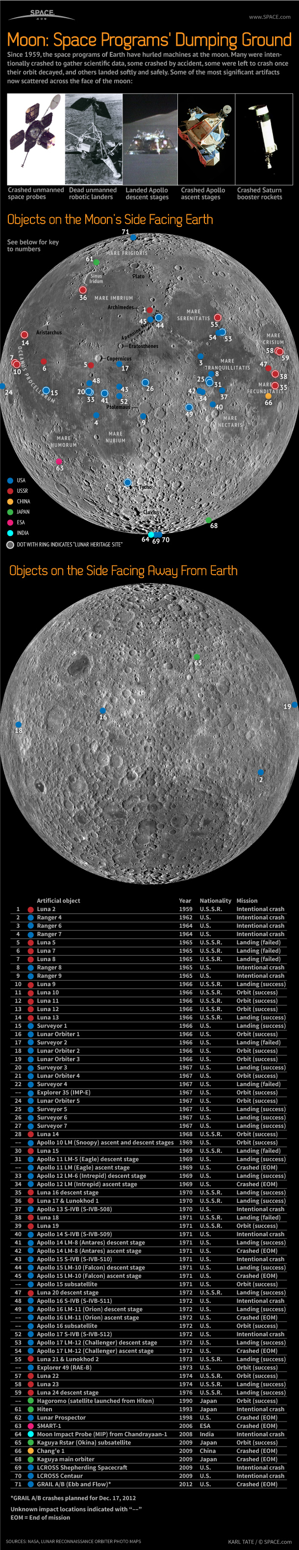 INFOGRAPHIC: Remains and wreckage from 71 space vehicles litter the surface of the moon