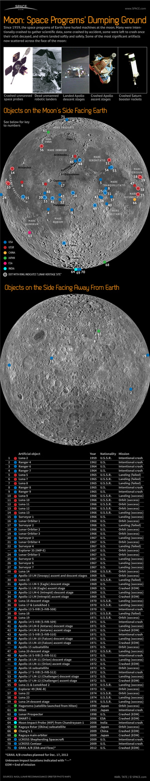 "The remains of at least 71 space vehicles litter the surface of the moon. <a href=""http://www.space.com/18905-moon-spacecraft-dumping-ground-infographic.html""> See how the moon is a dumping ground for spacecraft in this Space.com infographic</a>."