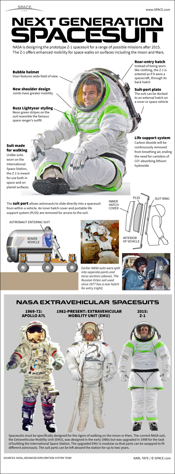 Infographic: NASA's Z-1 spacesuit could be used for exploring the moon and Mars