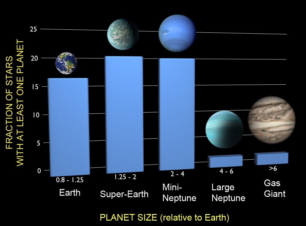 Planet Discovery Frequencies: Kepler Mission
