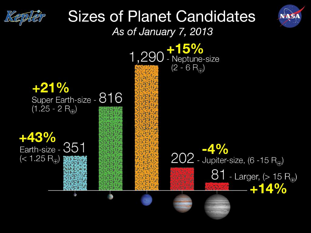 NASA Kepler Planet Discoveries: Jan. 2013