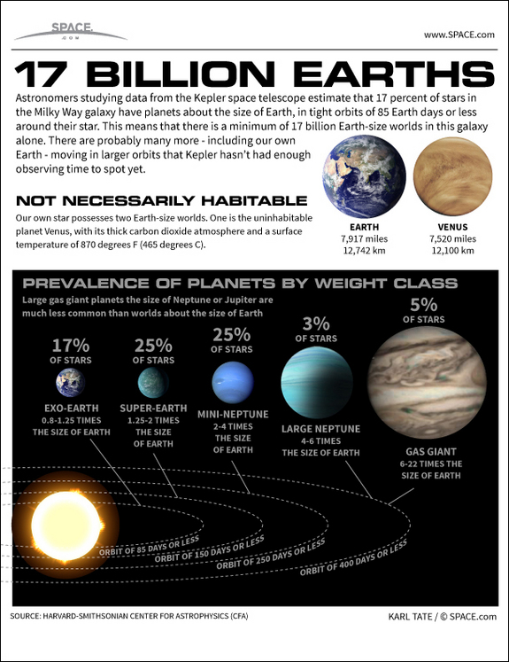 See how the 17 billion Earth-size planets of the Milky Way galaxy stack up in this SPACE.com infographic.