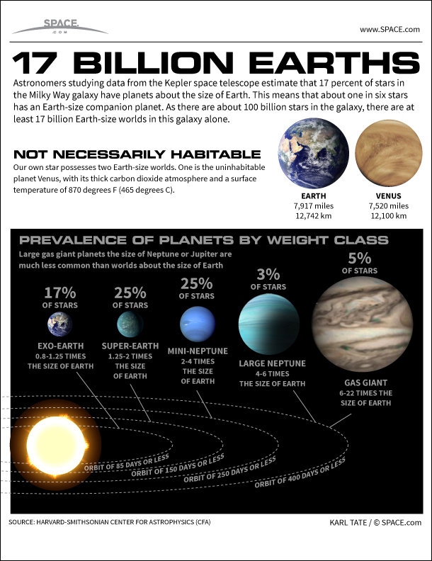 17 Billion Earths Fill our Milky Way Galaxy (Infographic)