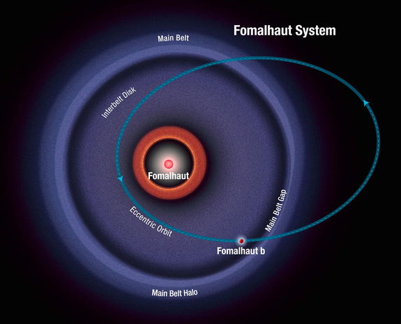 This diagram shows the orbit of the exoplanet Fomalhaut b as calculated from recent Hubble Space Telescope observations. The planet follows a highly elliptical orbit that carries it across a wide belt of debris encircling the bright star Fomalhaut. Image released Jan. 8, 2013.