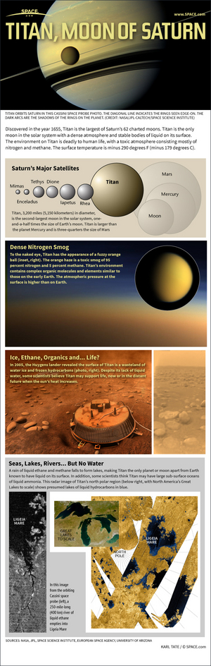 "Titan, the mysterious cloud-covered moon of Saturn, is the ringed planet's largest moon. <a href=""http://www.space.com/19183-titan-saturn-largest-moon-infographic.html"">Find out the facts about Titan's heavy atmosphere, lakes of hydrocarbons and the possibility of life in this Space.com infographic</a>."