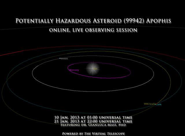 Asteroid Apophis Orbit