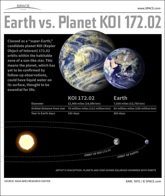 Find out the facts about the most Earth-like exoplanet yet found in this SPACE.com infographic.