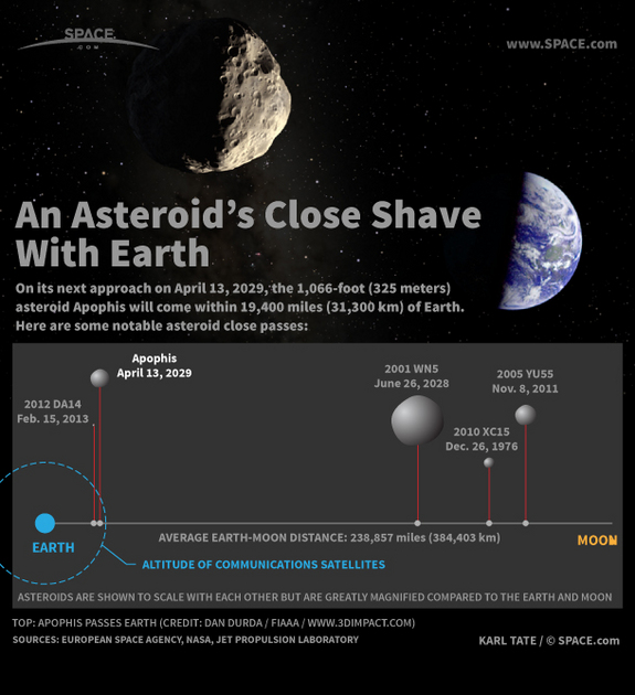 Find out about asteroid Apophis' close shave flyby in this SPACE.com infographic.